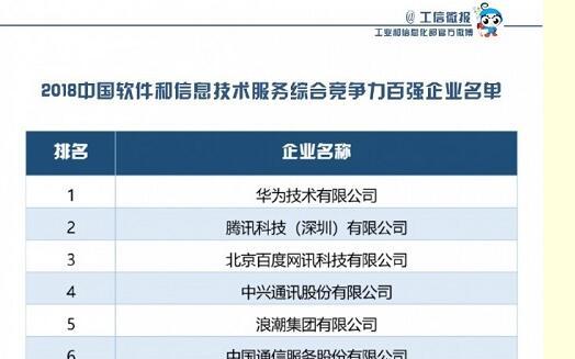 华为腾讯百度位列2018年中国软件百强前三