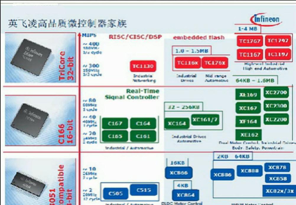 XE166系列:高性能实时信号控制器的特点介绍
