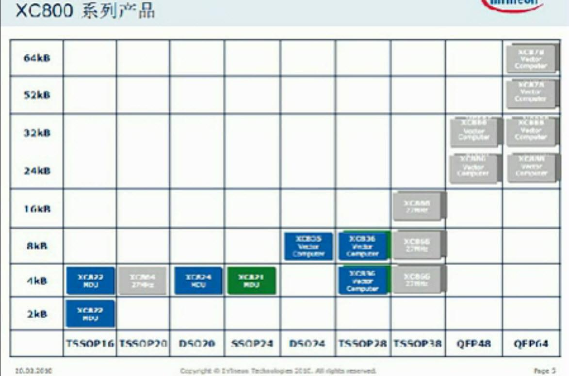 关于英飞凌XC82x/XC83x系列产品的特点及应用介绍