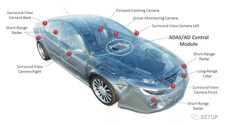 FPGA在自动驾驶车内部发挥的重要作用详细资料概述