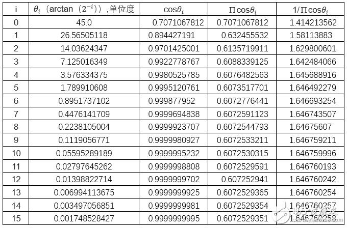 基于FPGA的Cordic算法实现的设计与验证