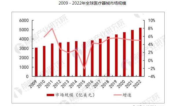 中国医疗器械市场增长持续平稳,预计到2020年市...
