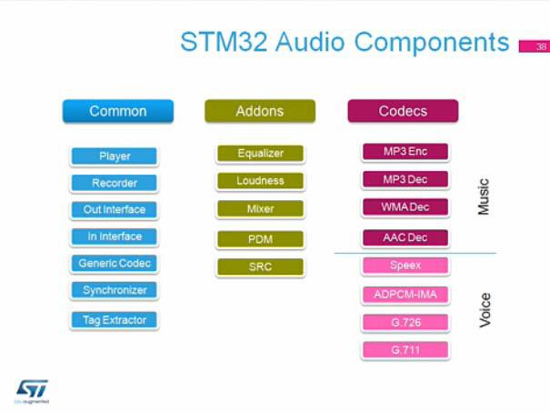STM32培训:介绍STM32 USB音频编解码