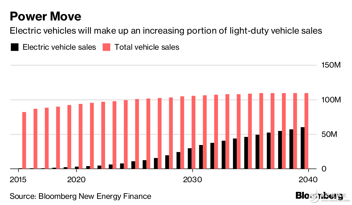 电动汽车市场炙手可热,石油公司和电力公司竞争激烈