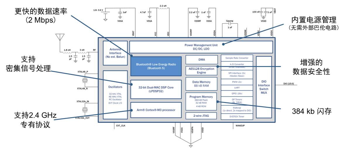 安森美半导体NCV-RSL10系统单芯片 实现汽车行业带来行业最低功耗蓝牙Soc