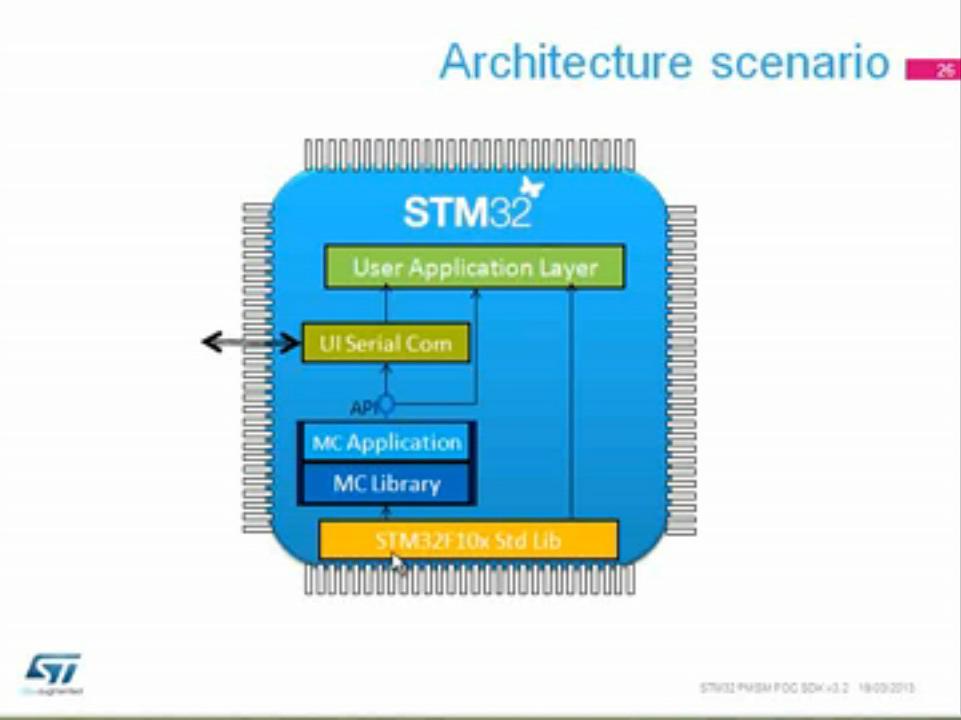STM32 PMSM FOC SDK V3.2 讲座(2)