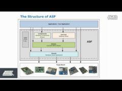 介绍Atmel软件框架ASF的结构与设计软件时使用的方法