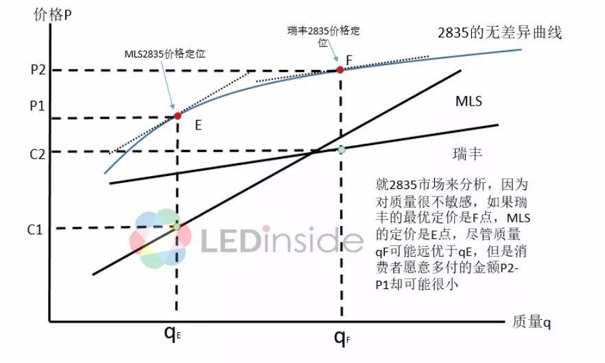 我国LED封装行业竞争优势及定位的详细介绍和分析资料概述
