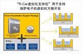 瑞萨电子推出用于R-Car汽车片上系统的虚拟机软件
