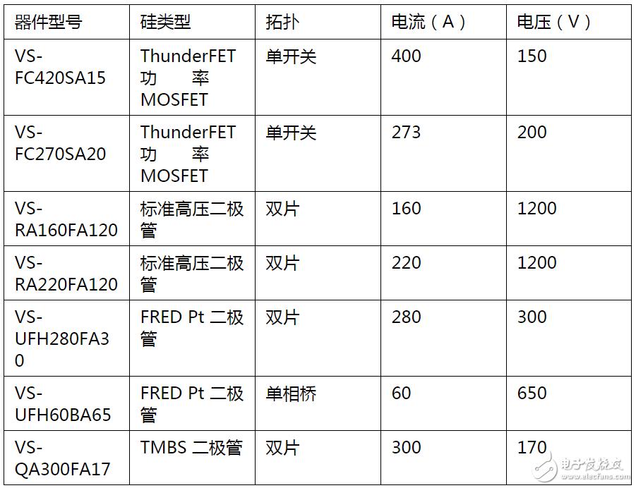 Vishay宣布拓宽SOT-227封装电源模块产品线 将有7款新器件受益