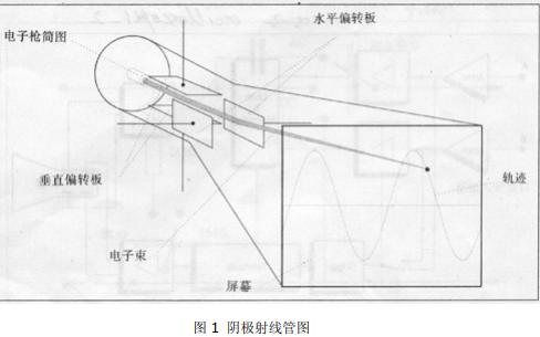 示波器和电压表之间的区别和示波器的基础知识详细资料概述