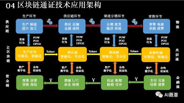区块链和Token的结合的详细资料介绍