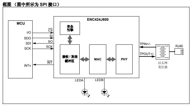 ENC624J600系列分立式快速以太网控制器的详细中文资料概述