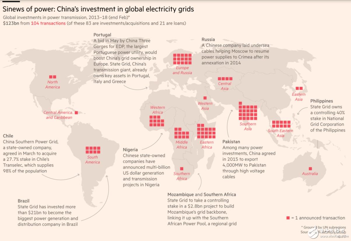 中国想要打造第一个全球电网,让全球各电力市场互联互通
