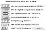 DVI接口好,还是HDMI接口好?主要看应用的环...