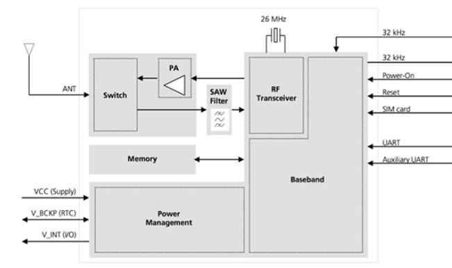 探讨蜂窝模块用于创客项目无线连接优势