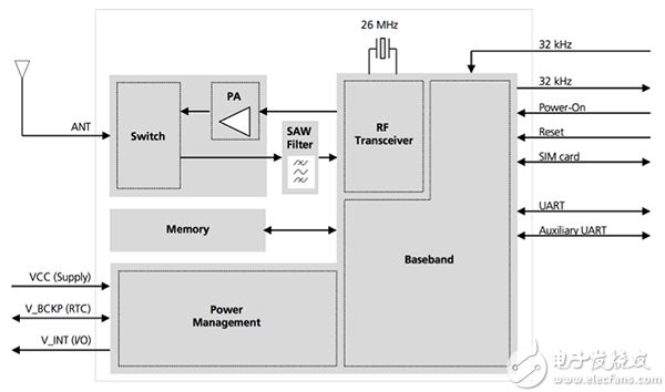 MikroElektronika 的 GSM 4 click 示意图