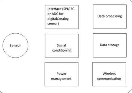 RFID技术的无源传感器标签功能及设计