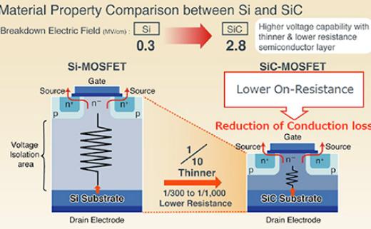 入了解SiC MOSFET实现建议和解决方案示例