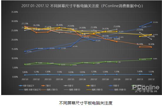 平板电脑滑坡明显:大数据会说话,符合消费者对平板电脑需求才是最重要的