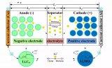 锂电池极片中的锂浓度分布变化分析
