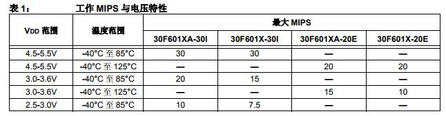 dsPIC30F6011A/6012A/6013A/6014A移植指导