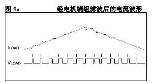 基于GS004下用dsPIC DSC MCPWM 模块驱动交流感应电机