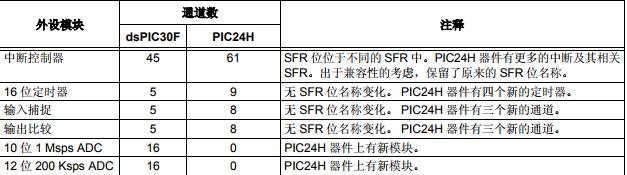 关于从dsPIC30F转换到PIC24H的指导