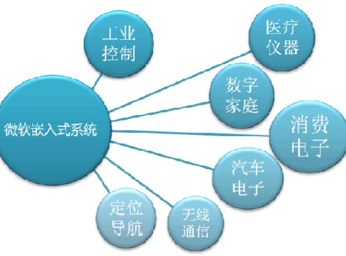 嵌入式的两大发展方向与嵌入式工程师的学习方向