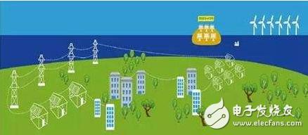 微电网市场正在快速成长,2023年将达到391亿...