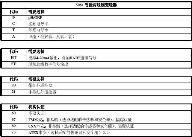 罗斯蒙特5081二线制变送器选型表的详细资料免费下载