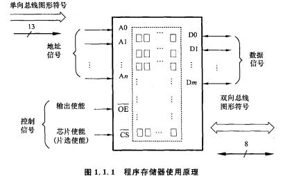TMS320LF240X系列DSP的详细中文电子教材免费下载