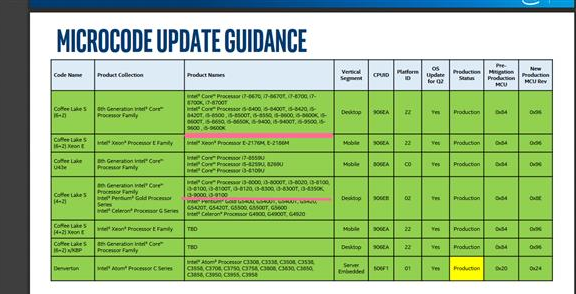 Intel 7款编号9000系列的新品曝光,又是九代酷睿的节奏?