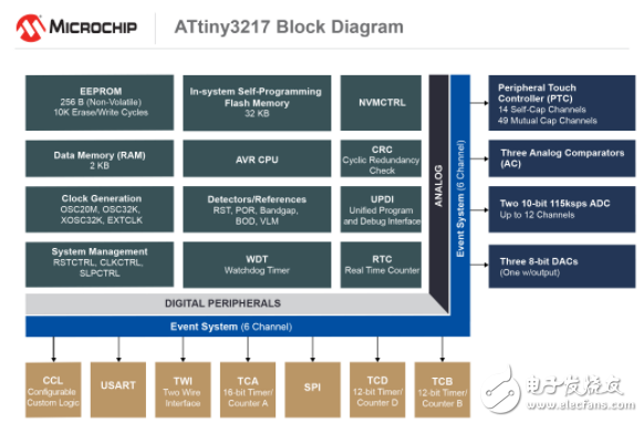 Microchip推出两款全新tinyAVR® MCU器件 进一步增加传感器节点功能