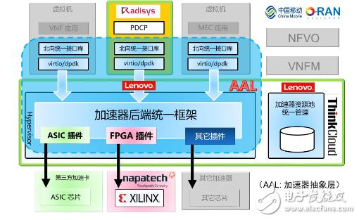 联想、中国移动、赛灵思等5大企业推出业界首个移动接入网云化方案