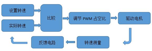 直流电机转速测控系统的详细中文资料概述免费下载