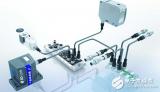 MEMS传感技术在工业设备领域中的发展趋势
