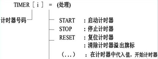 FANUC程序计时指令的使用你知道多少?