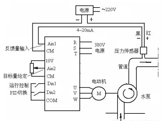 关于变频器PID控制的相关概述