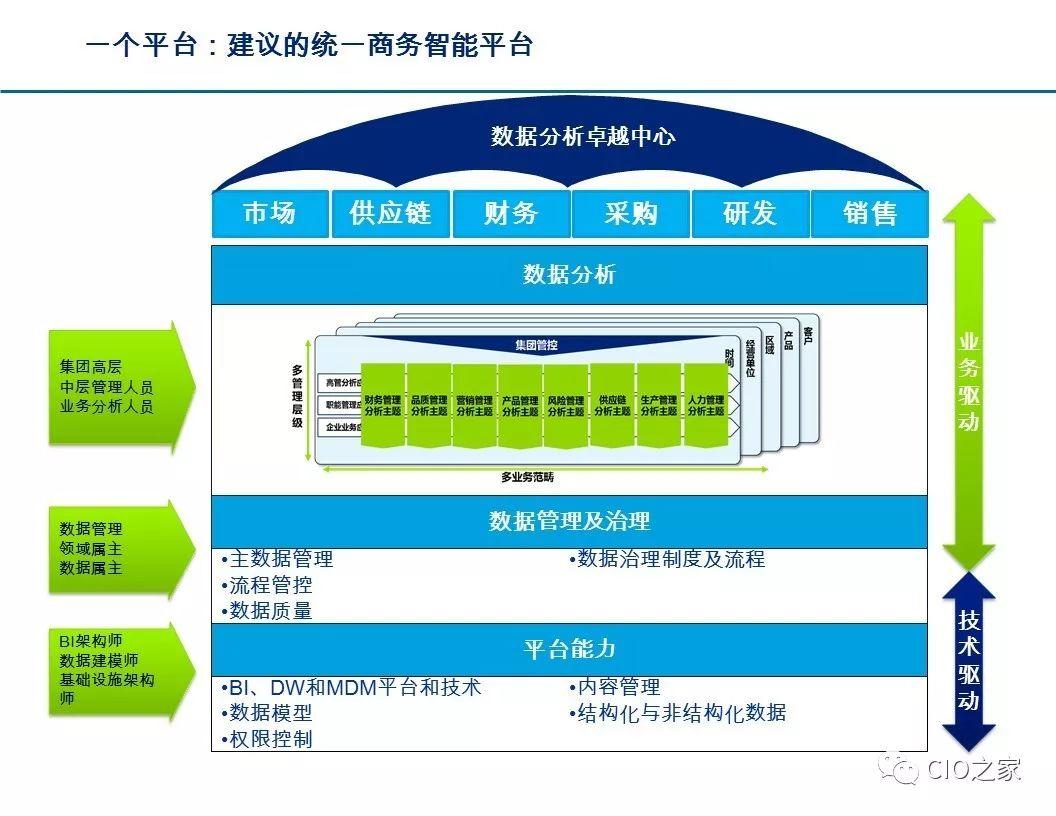 传统产业如何进行互联网数字化转型的详细资料概述