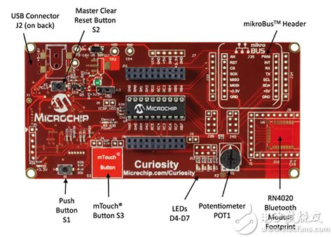 Microchip 的 Curiosity SBC mikroBUS 接口图片