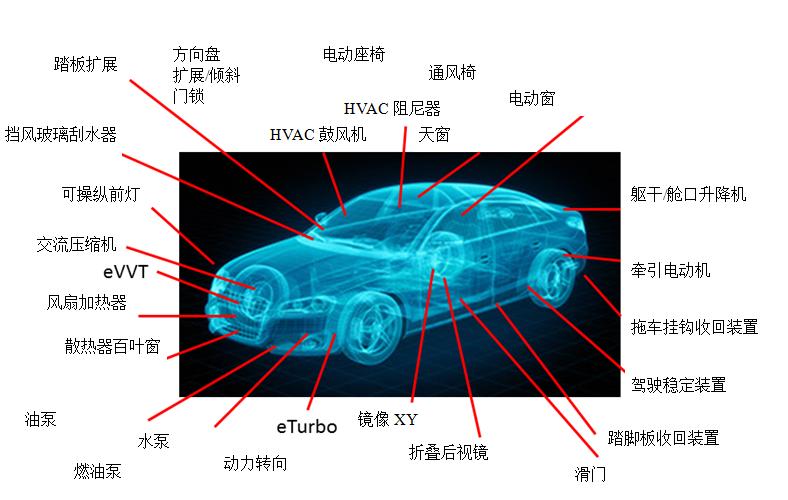汽车中的电动机应用案例
