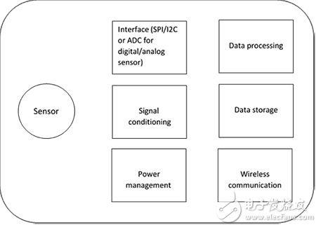 利用 RFID 技术的无源传感器标签原理图