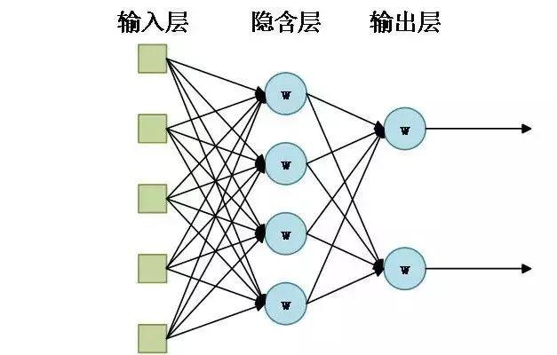 神经网络结构