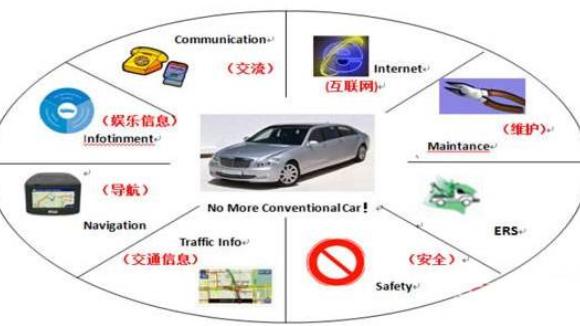 智能网联快速发展将要进行车联网汽车拥有智慧大脑你了解吗?