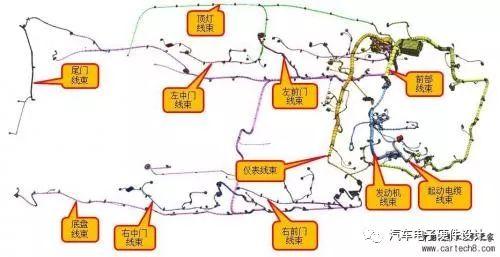 汽车线束系统的设计流程布置原则及设计验证的详细资料概述