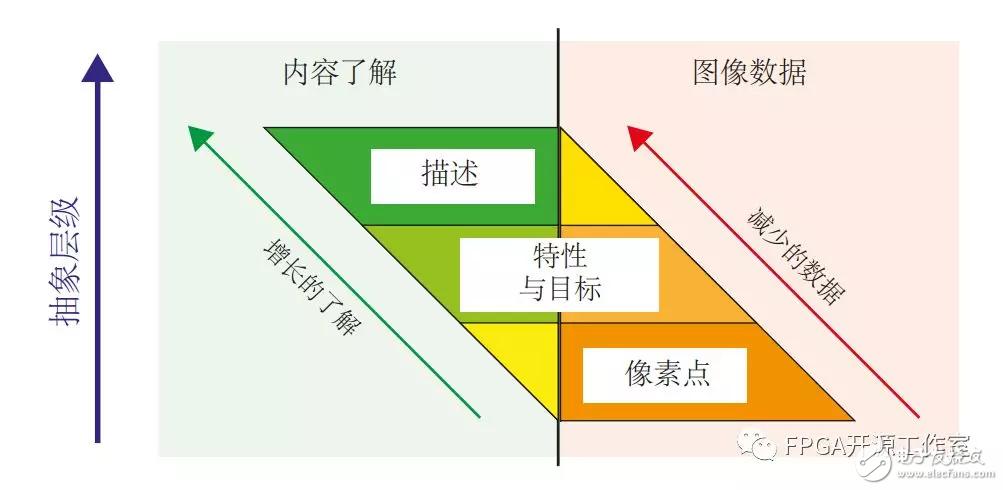 Zynq、FPGA等相关芯片可以运用到那些领域