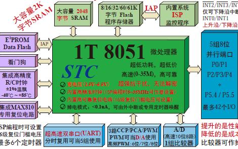 STC15系列单片机的详细中文数据手册免费下载