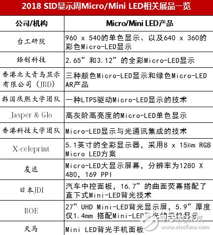关于各厂商的Micro/Mini LED成果进度