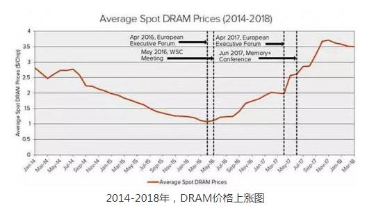带你探秘为什么三大巨头会霸占96%市场,DRAM...